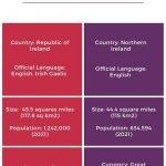 Dublin or Belfast infographics